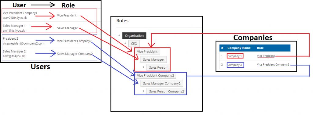Relationship between Roles - Users - Companies