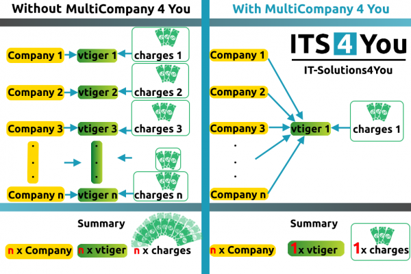 Multicompany extension for vtiger CRM - IT-Solutions4You