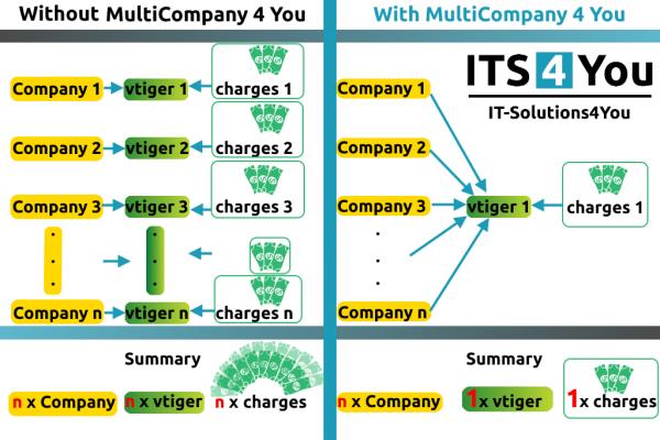 MultiCompany for vtiger CRM